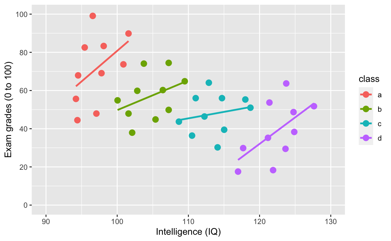 Data science with R: ggplot and model fitting
